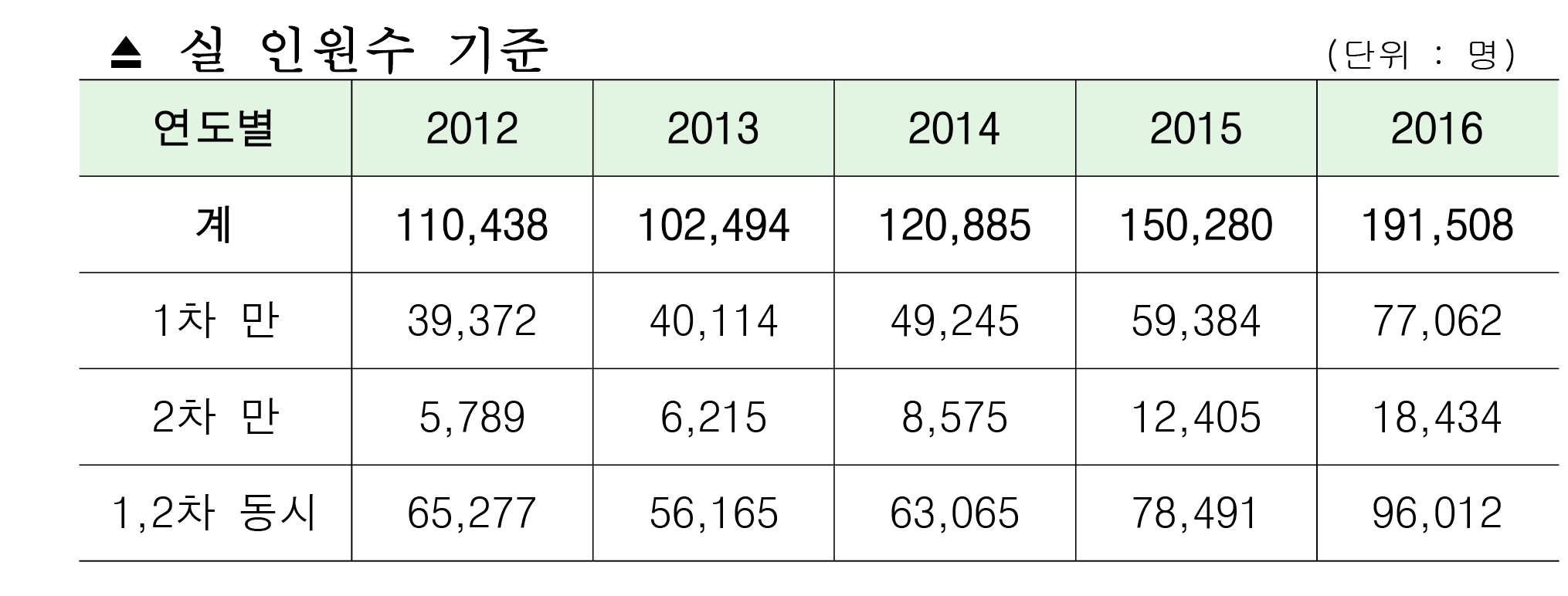 2016년도 공인중개사  원서접수 현황(결과)-1.jpg